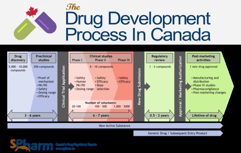 Drug development infographic